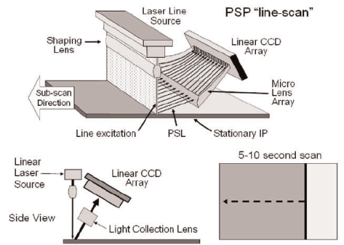 Figure-8-Schematic-diagram-of-a-line-scan-PSP-system-top-showing-the-general